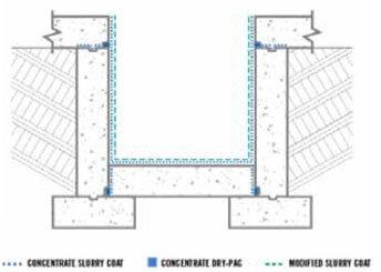 Impermeabilización del foso de un ascensor