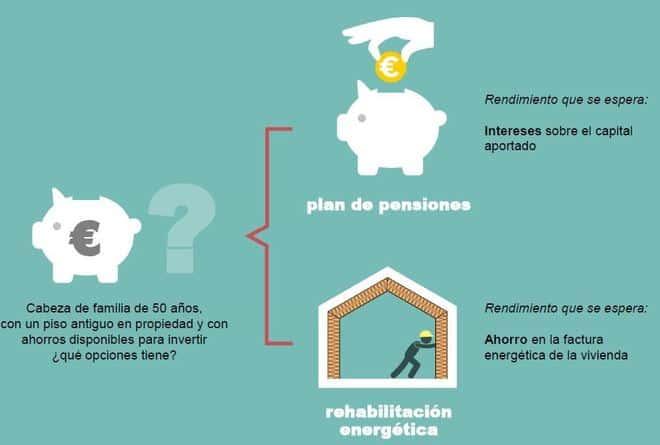 La rehabilitación energética planteada como inversión